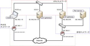 VPN ネットワーク図