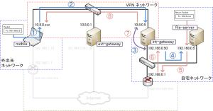 VPN ルーティング図